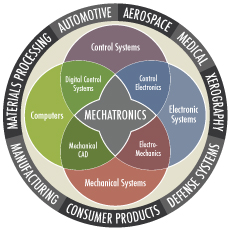 Mechatronics - Advanced Manufacturing Technology